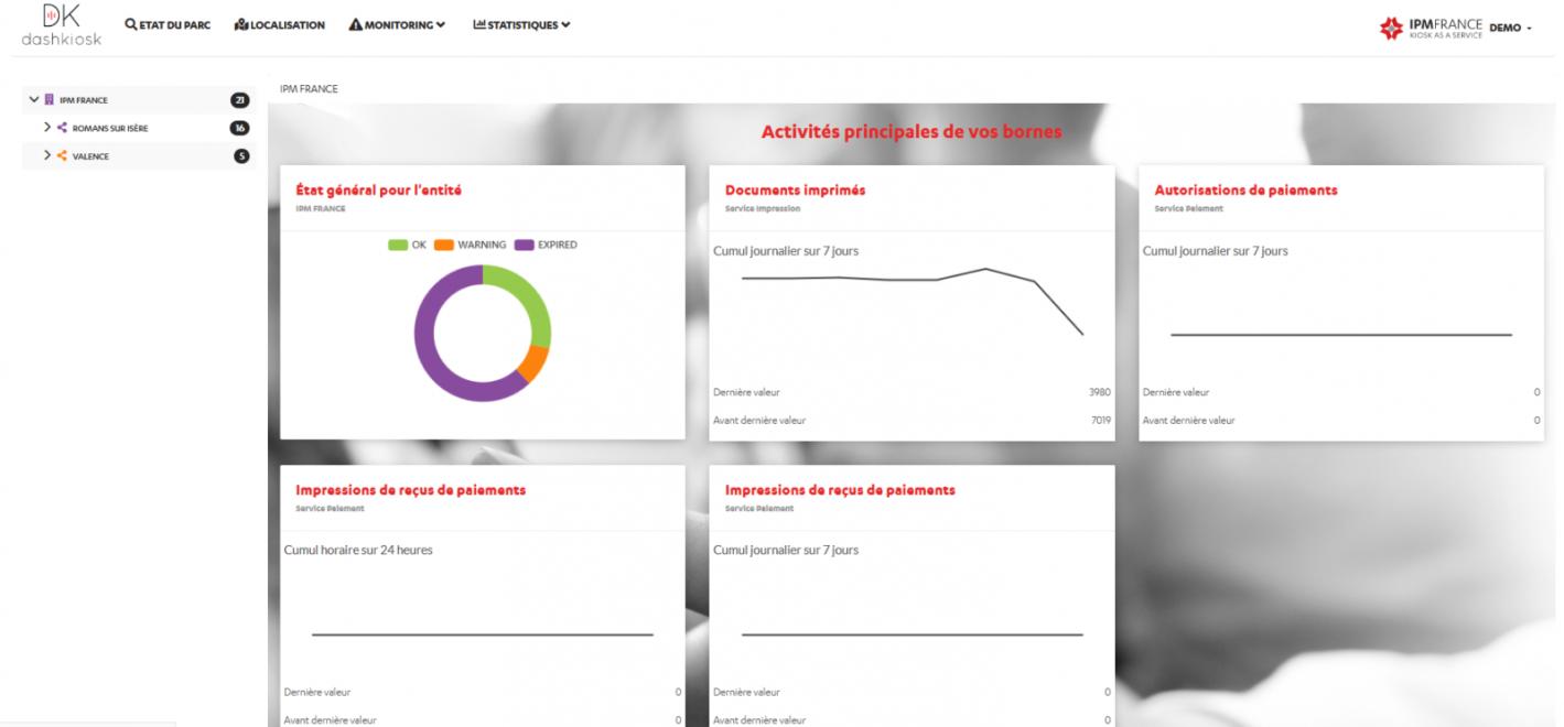 Data parcours client Dashkiosk-indicateurs de performance